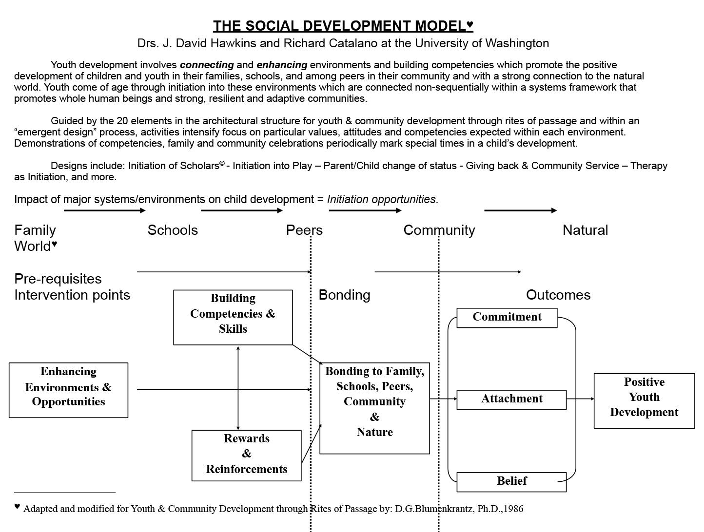 socialdevelopmentmodel